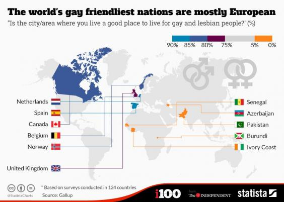 Most homosexual countries