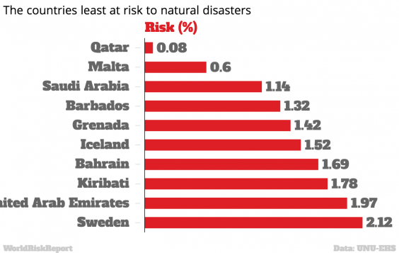 Are Developing Countries More Vulnerable To Natural Disasters