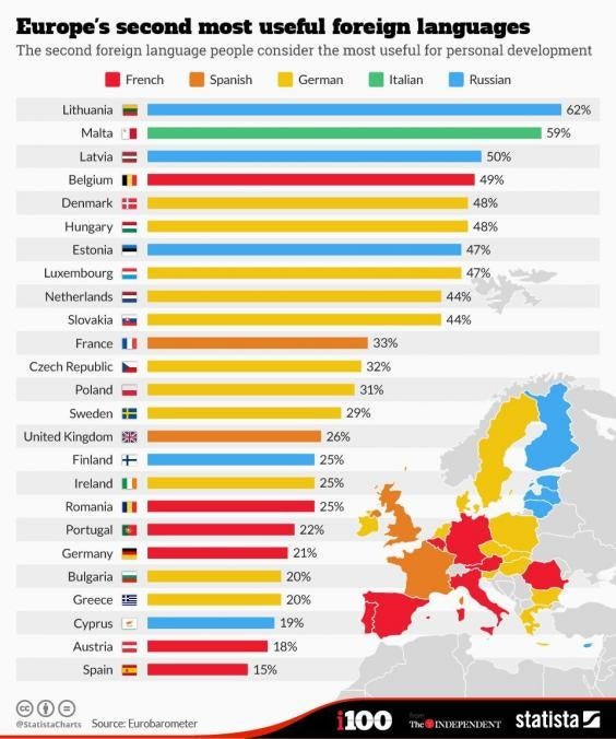 These Are Europes Most Useful Second And Third Languages Indy - Top ten languages spoken in the world 2016