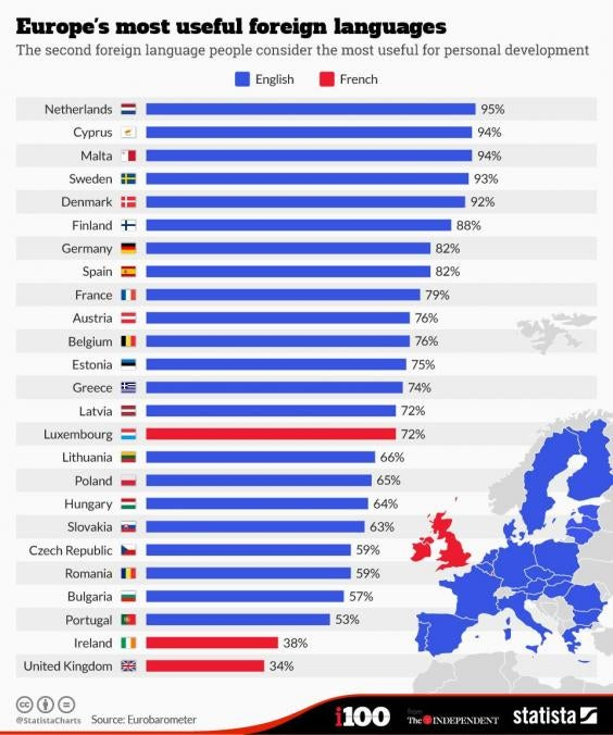 These Are Europes Most Useful Second And Third Languages Indy - Most popular language in world after english