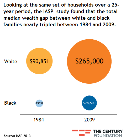 20130228-graph-the-wealth-gap-between-blacks-and-whites-has-tripled-since-1984.-here-01.png
