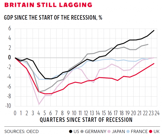 britain still lagging.PNG