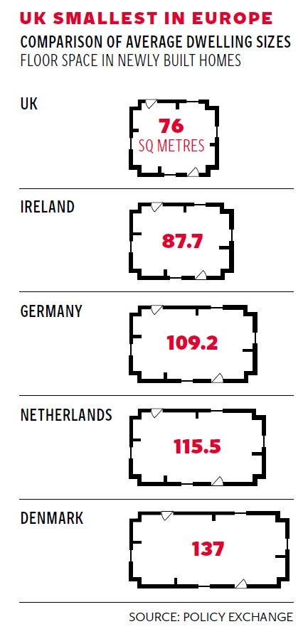 as uk sets record for smallest properties in europe the independent