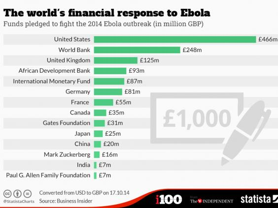 Ebola-funding-graphic.jpg