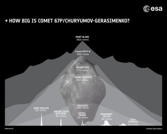esa-rosetta-how-big-comet-67P.jpg