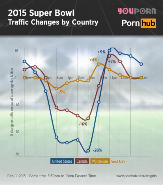 pornhub-insights-2015-super-bowl-traffic-country.png