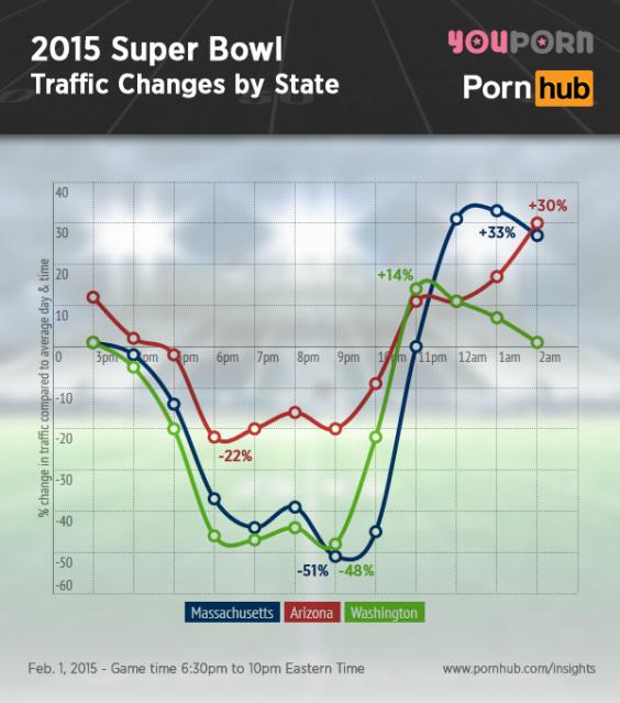 pornhub-insights-2015-super-bowl-traffic-state.png