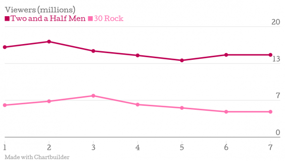 Viewers-millions-Two-and-a-Half-Men-30-Rock_chartbuilder.png