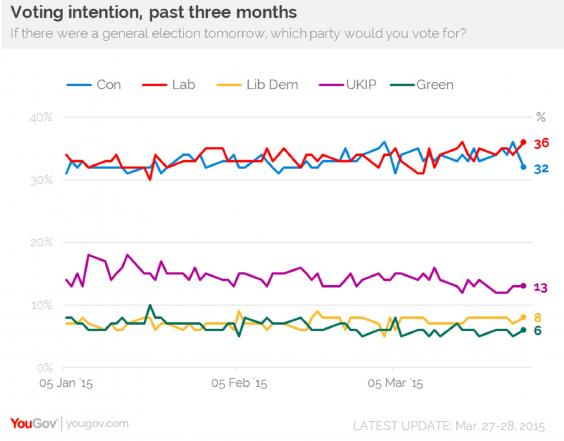 poll-yougov-miliband-labour-conservatives.jpg