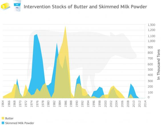 MilkInterventionStocks.jpg