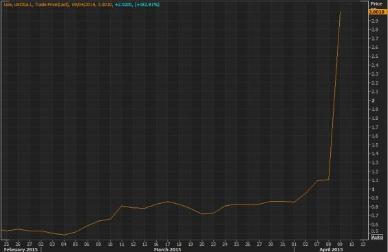 UK Oil and gas shares last 30 days.JPG