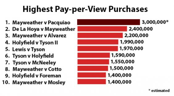 Floyd Mayweather vs Manny Pacquiao: Fight records, boxer earnings and ...
