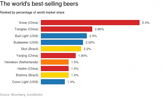 business essays heineken beer market Heineken beer market executive summary chapter 1 analyze menaces heineken is confronting and opportunities the company can acquire from the beer market by.