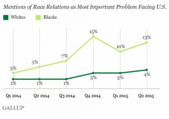 racism-chart.jpg