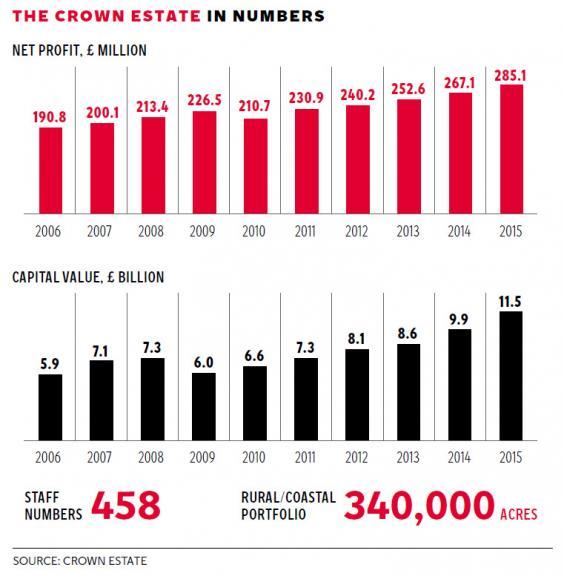 pg-52-crown-estate-graphic.jpg