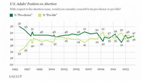 abortiongraph.JPG