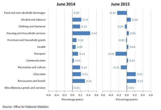 ONSInflation.JPG