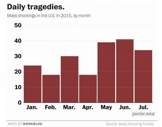 mass-killings-graph.jpg