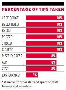 restaurant tipping chart: Tipping point the restaurants taking money off their staff the
