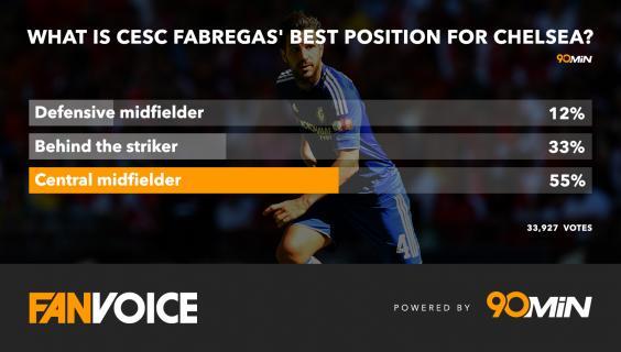 What-is-Cesc-Fabregas'-best-position-for-Chelsea-.jpg