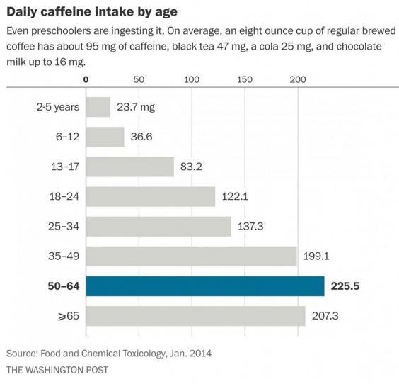 washpo-caffeine-graph.jpg