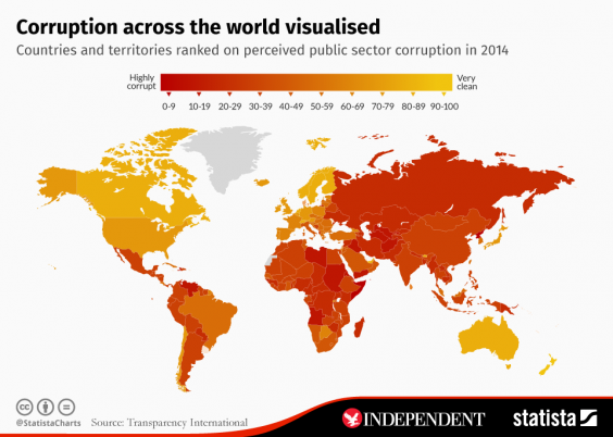 most corrupt countries world