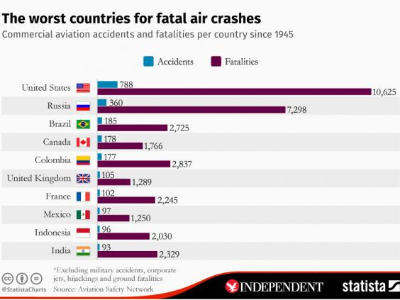 Countries With The Least Car Accidents