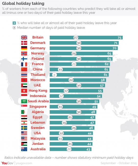 One graph that shows which country's workers take the most holiday ...