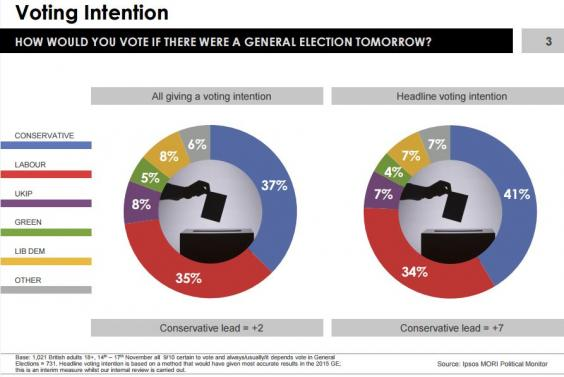 ipsos-mori-voting-intention.JPG