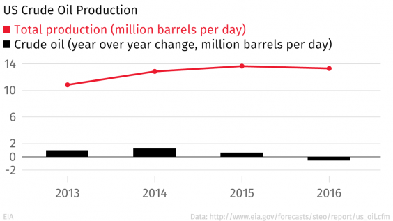 US-crude-oil-production.png