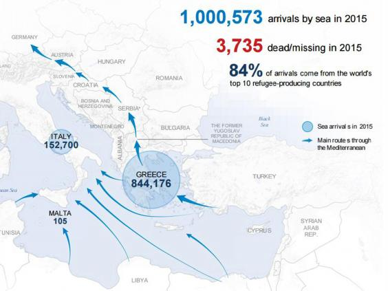 Refugee crisis More than a million people entered Europe by sea in