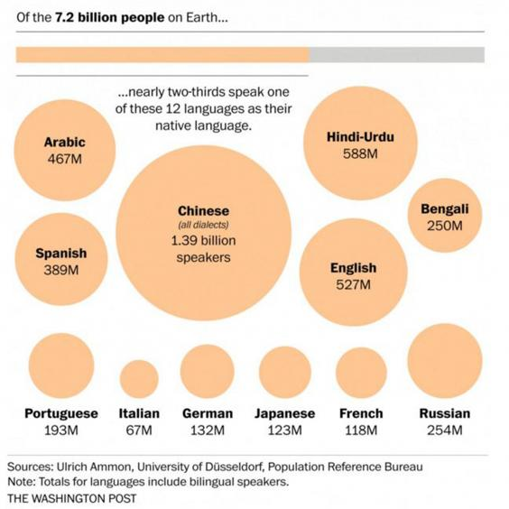 The World's Languages, In Seven Maps And Charts