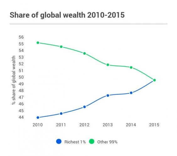 Share_of_wealth_1_and_the_rest.jpg