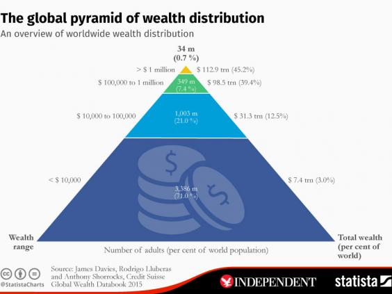 Image result for Wealth distribution in countries