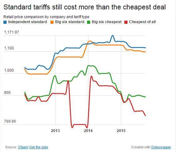 Energy-tariffs.JPG