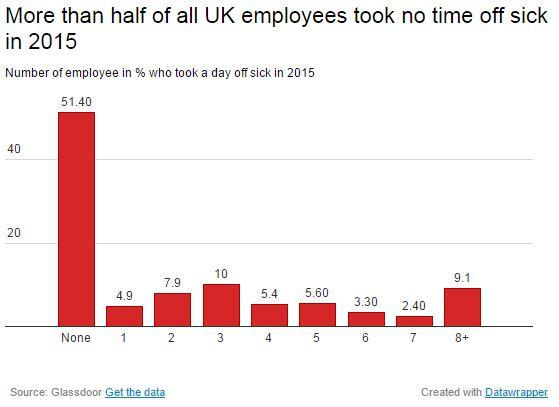 More than half of employees took  no time off.JPG