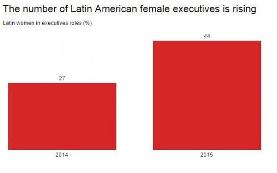 Latin-American-female-executives.JPG