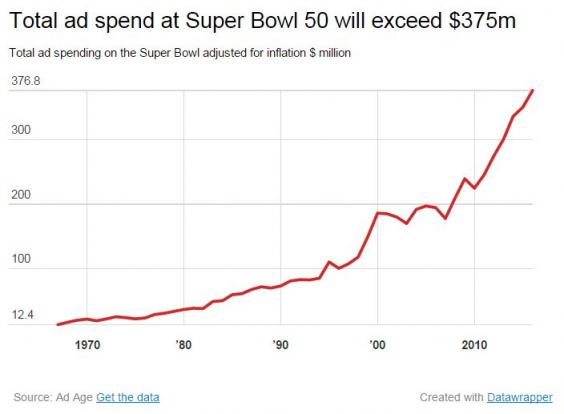 Super-Bowl-Total-Spend.jpg