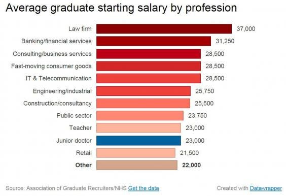 junior doctors' strike: how their pay compares to other graduate, Human Body
