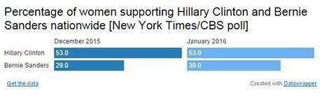 sanders-clinton-women-voters-edit.jpg