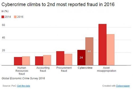 fraud-cybercrime.JPG