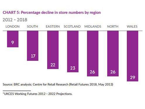 Store-decline-region.jpg