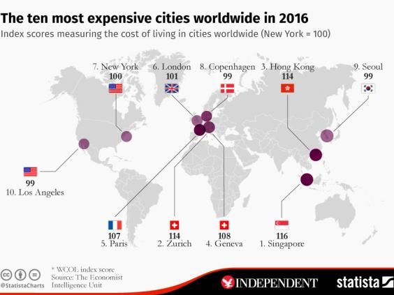 Most-expensive-cities.jpeg