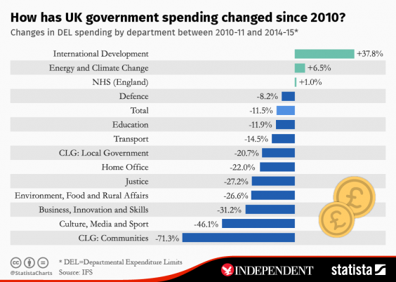 Government spending by department