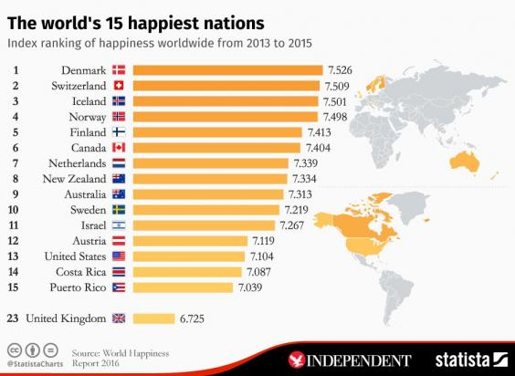 Denmark ranked happiest country in the world for the third ...