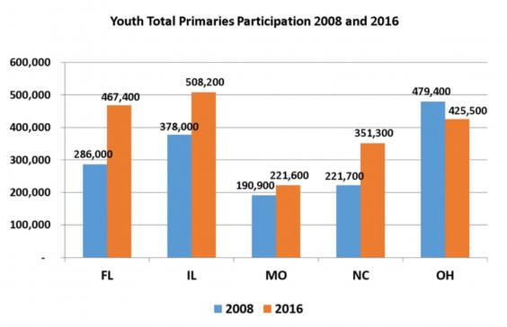 youth-participation-chart.jpg