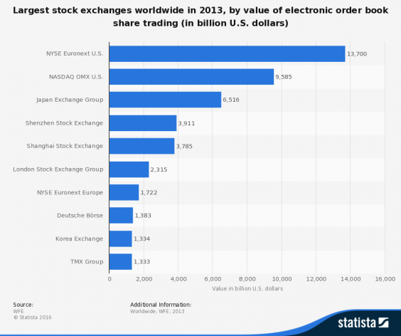 largest-stock-exchanges.png