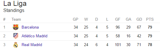 current la liga point table
