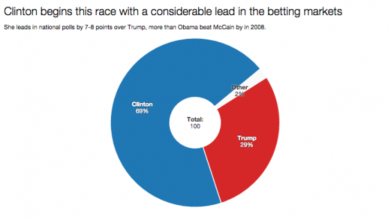 Gambling odds on clinton vs obama casino-guide top-10