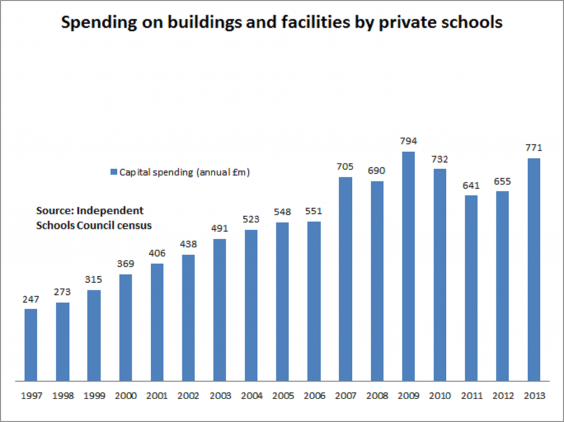 State and local spending on education (2015–16)
